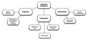English: author: Olga Generozova. The diagram ...